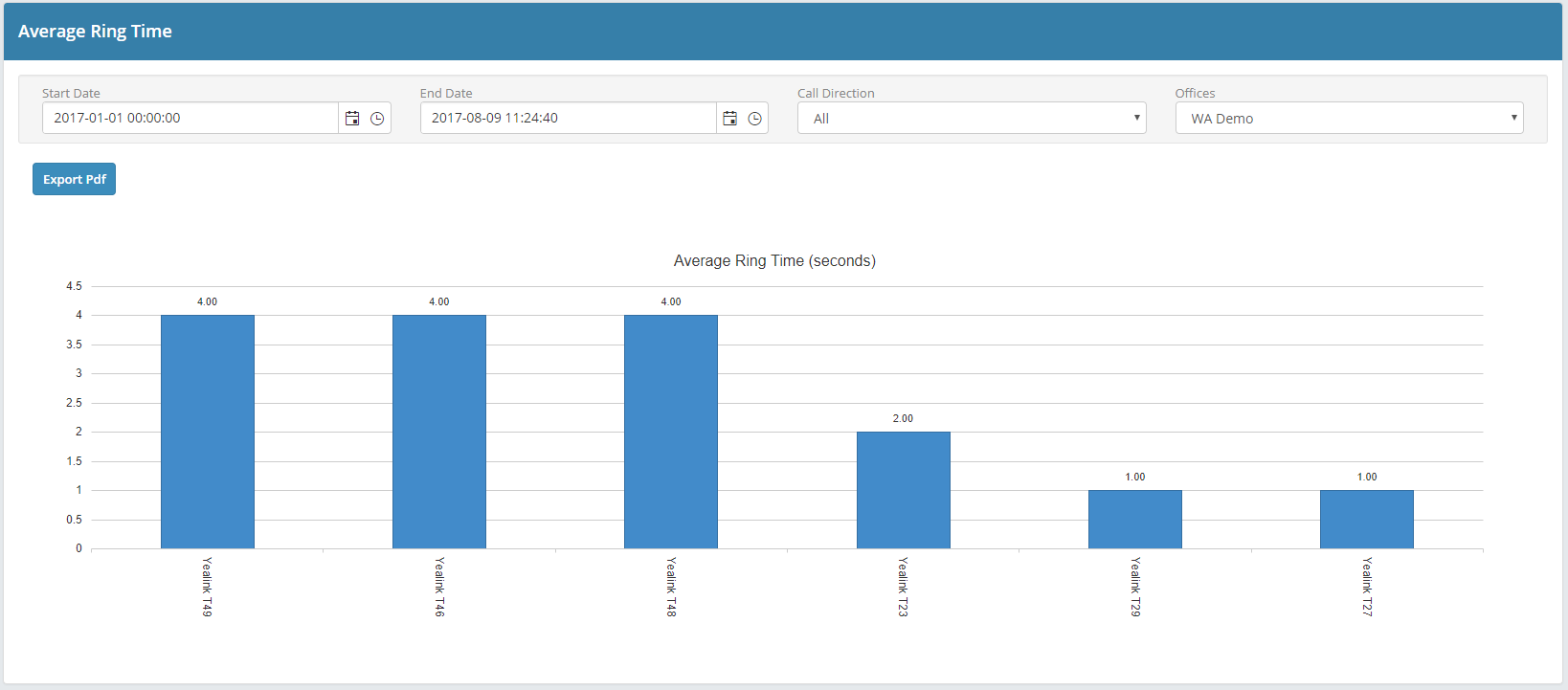 Portal - Report Dashboard - Average Ring Time - One Office